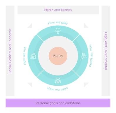 Framework visualisation